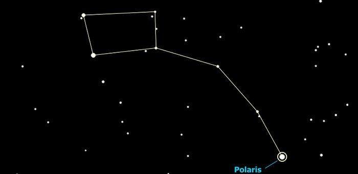 Μύθοι των Αστερισμών: Μικρή Άρκτος και Πολικός Αστέρας