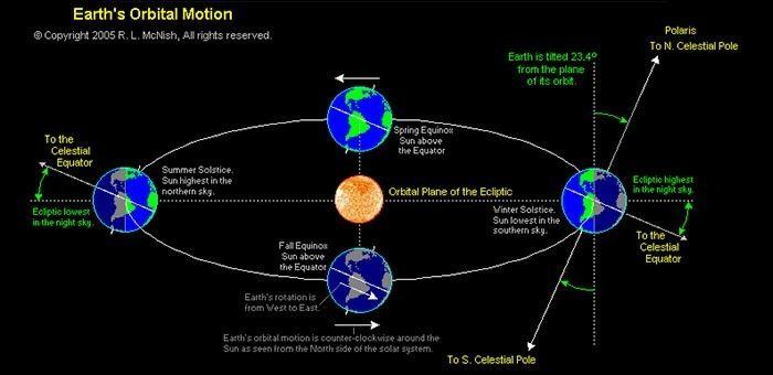 Αντιστράφηκε κάποτε ο Άξονας της Γης;